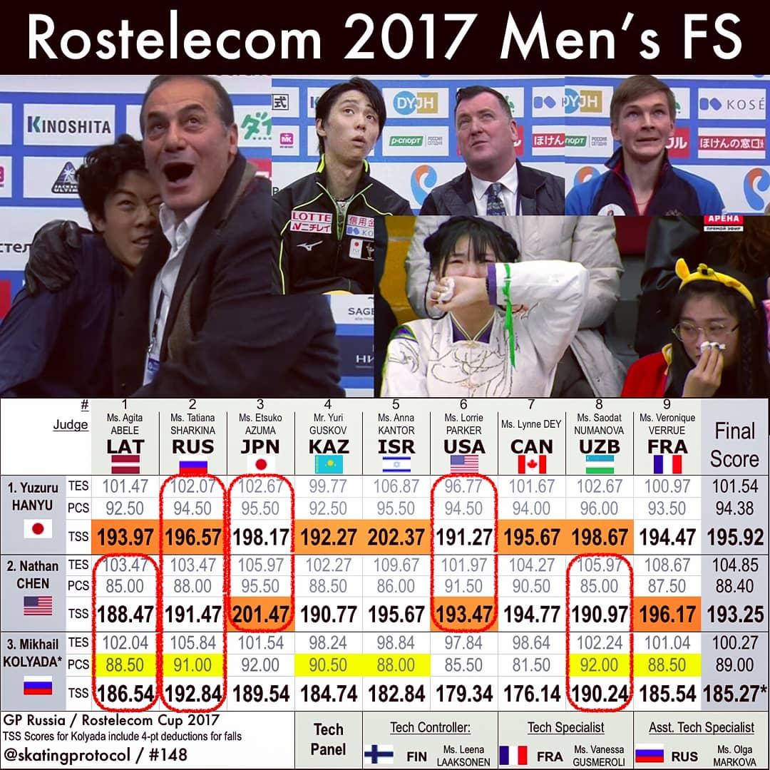 ロステレ2017羽生結弦ネイサンに疑惑の採点をした日本ジャッジ東悦子